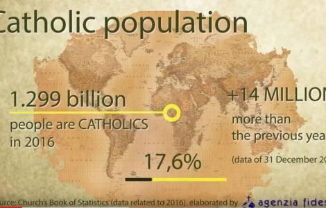 Le statistiche della Chiesa cattolica 2018